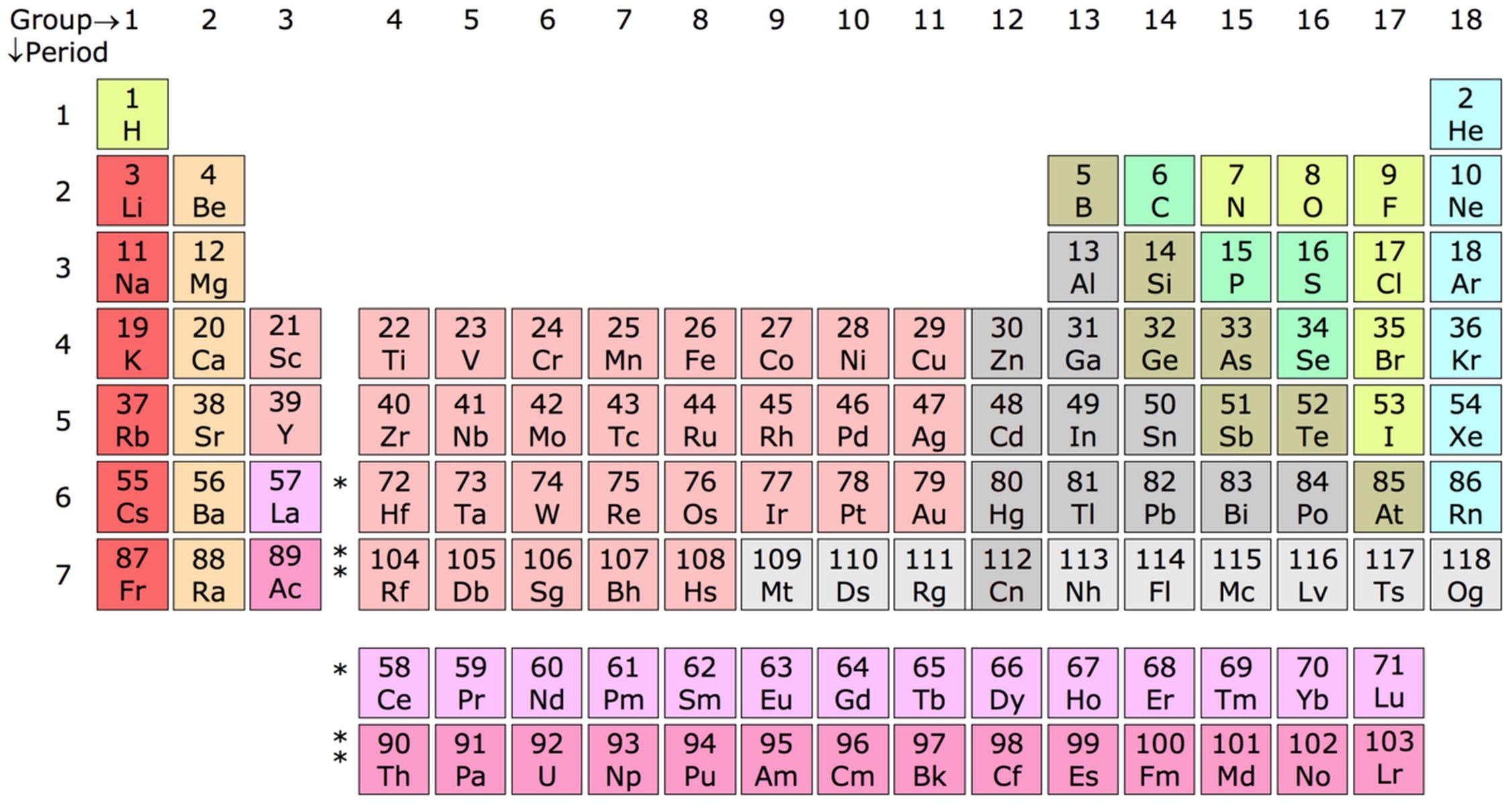 CHEMISTRY: TOPIC 3 PERIODICITY