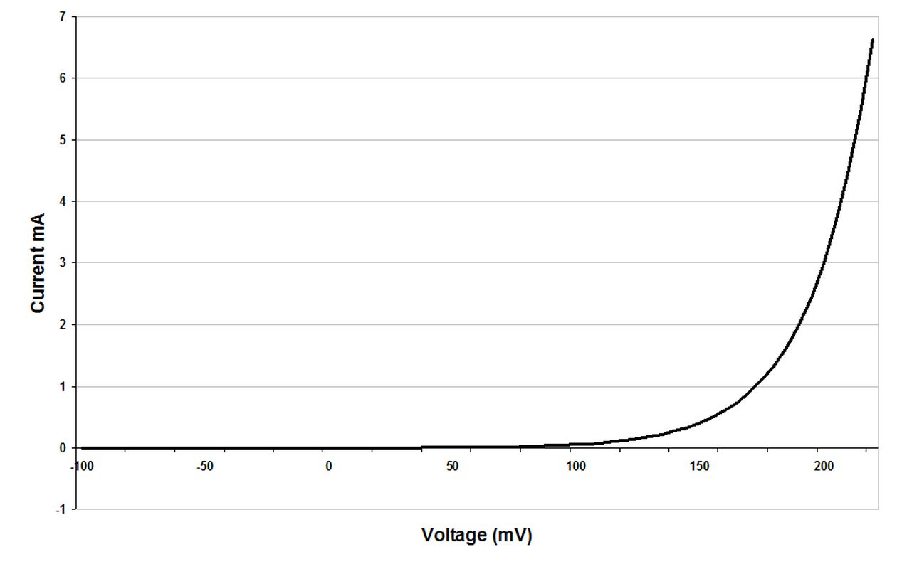 What component is shown on this IV graph