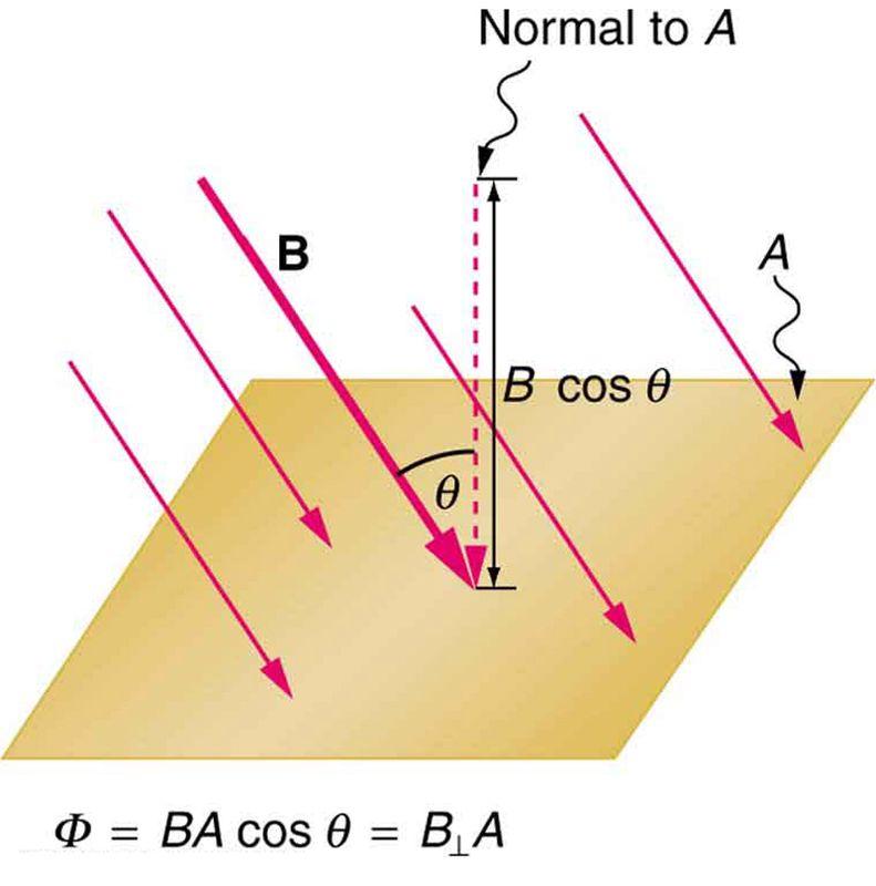 magnetic flux = B.A